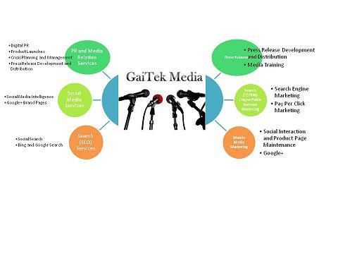 gaitekmedia Logo